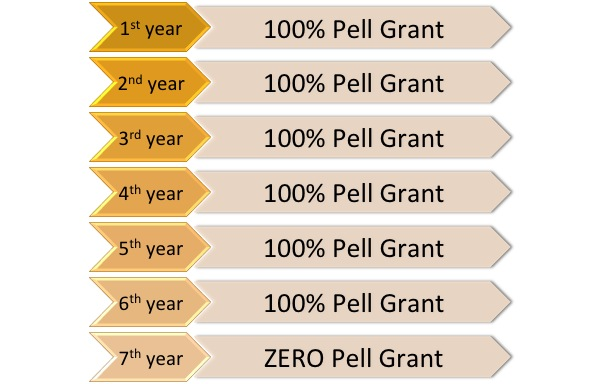 1-6th years with 100% Pell Grant, 7th year with Zero Pell Grant